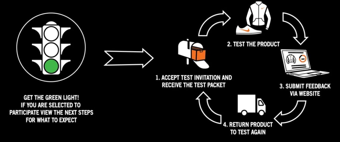 How to Start Testing Nike Products