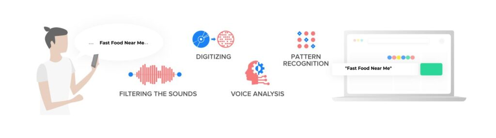 Voice Search, SEO Strategy